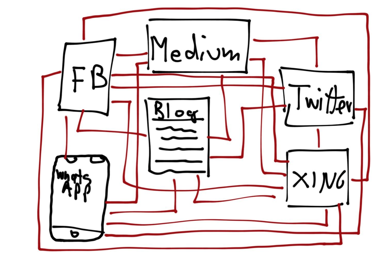 Blog-Hub