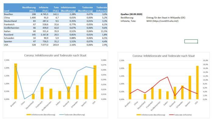 Corona: Infektions- und Todesraten ausgewählter Staaten