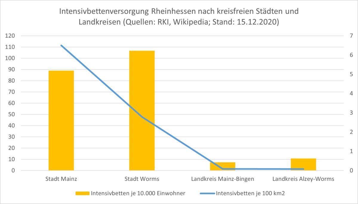 Intensivbettenversorgung-Rheinhessen: Intensivbettenversorgung Rheinhessen nach kreisfreien Städten und Landkreisen (Quellen: RKI, Wikipedia; Stand: 15.12.2020)